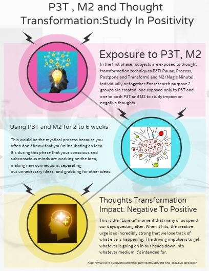 P3T AND M2 TECHNIQUES AND ITS IMPACT ON THOUGHT TRANSFORMATION